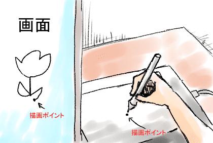 描画ポイント